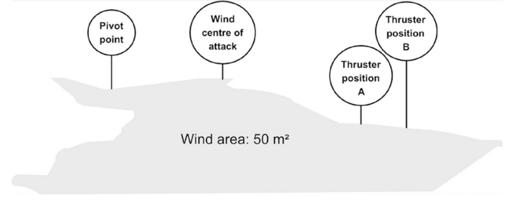 Illustration example of thruster power