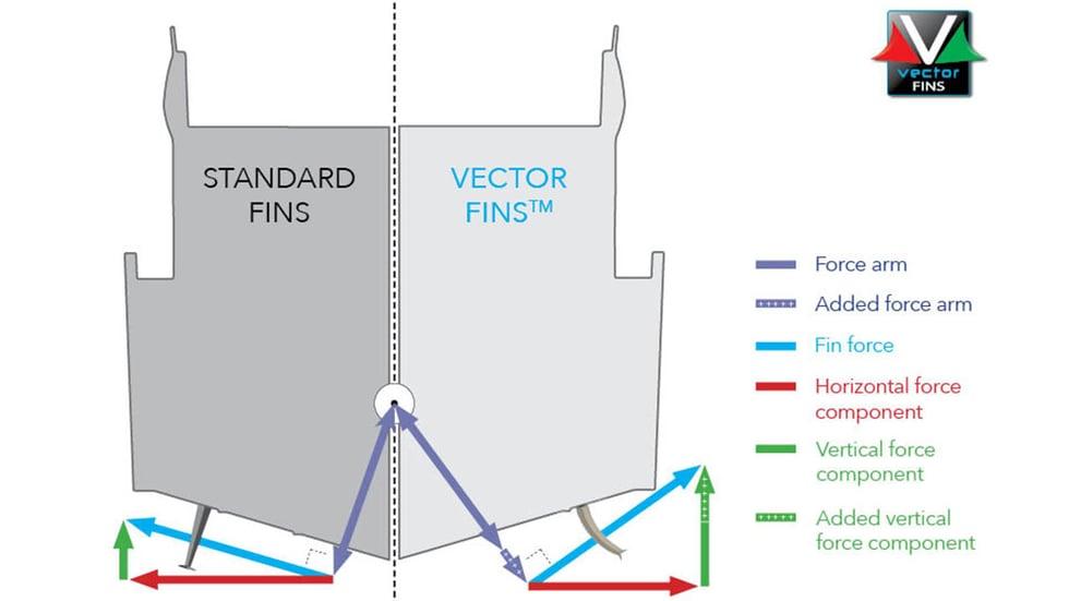 standard fins versus vector fins stabilisers infographic