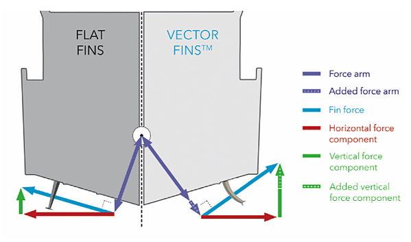 Illustration of comparison of flat fins and vector fins stabilizators