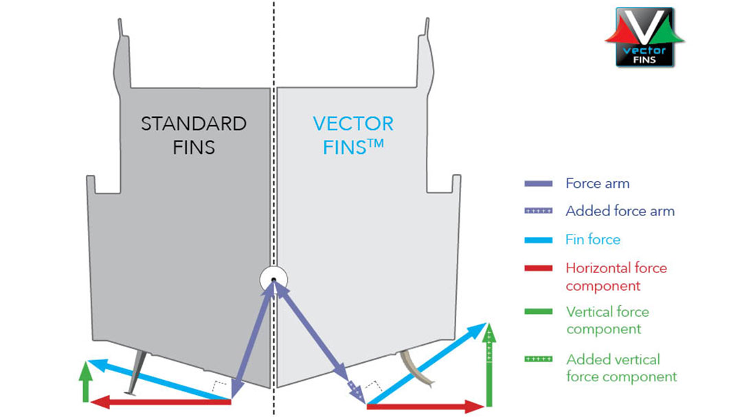 std_vs_Vector_fin_stabilisers_graphics_2019